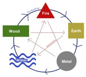 5 Elements - Productive and Destructive Cycle